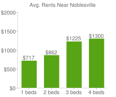 Graph of average rent prices for Noblesville